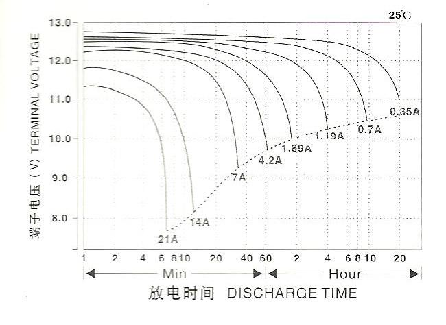 驱动力蓄电池12v7ah放电曲线图