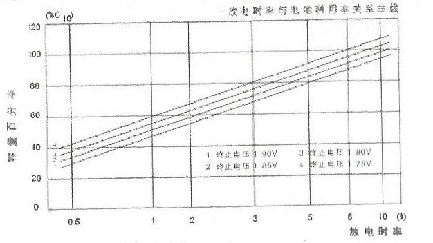gfm系列铅酸蓄电池的放电与电池利用率关系曲线图