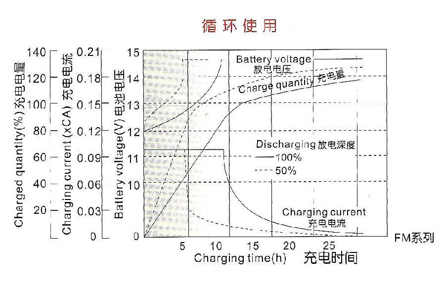 充电曲线根据铅酸电池的使用方法而分为浮充使用曲线图和循环使用